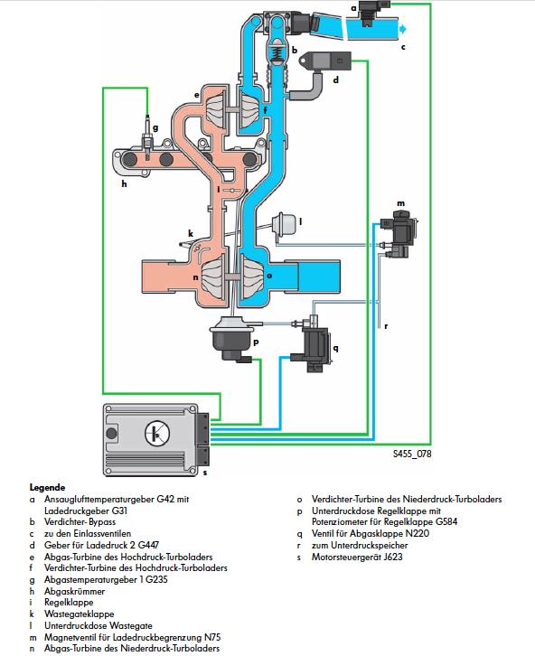 Ladeluftsystem Biturbo 2,0l 132kW.png