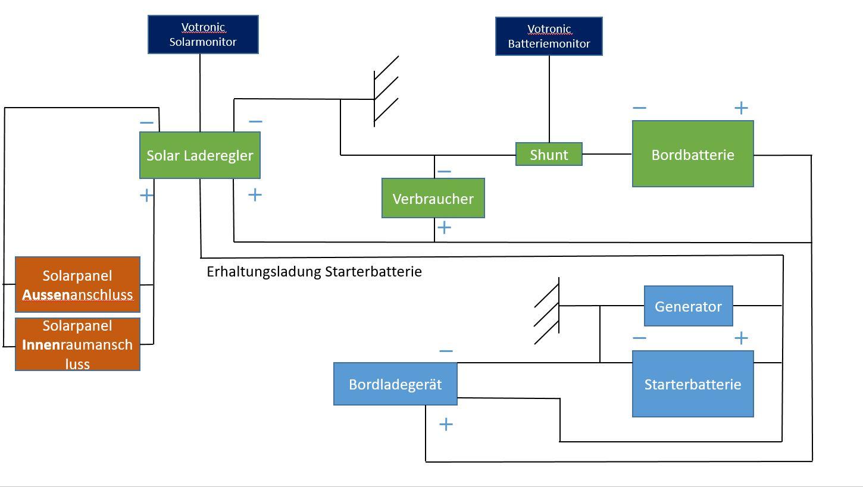 Groß Trennschaltplan Für Solarpanel Fotos - Elektrische Schaltplan ...